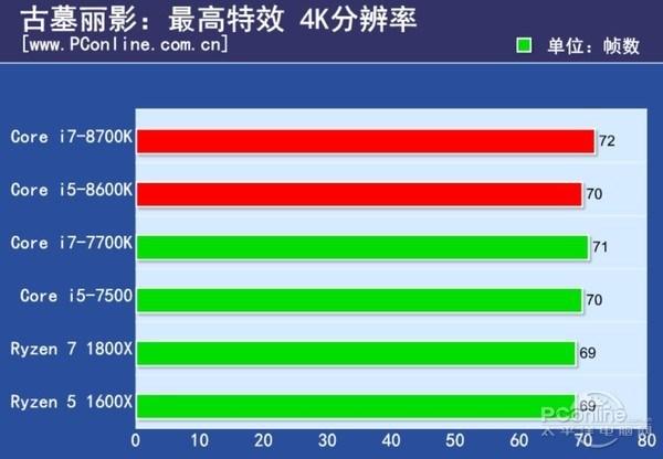 Intel Core i7-8700K and Core i5-8600K Review - Tomb Raider 4K