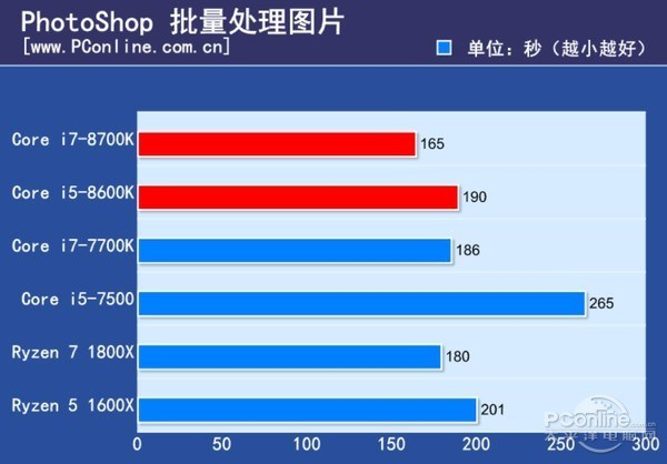 Intel Core i7-8700K and Core i5-8600K Review - Photoshop