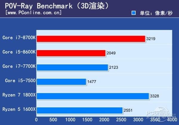 Intel Core i7-8700K and Core i5-8600K Review - POV Ray