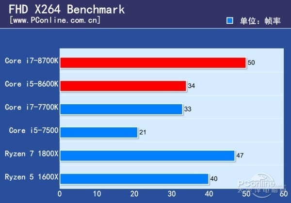 Intel Core i7-8700K and Core i5-8600K Review - x264 FHD