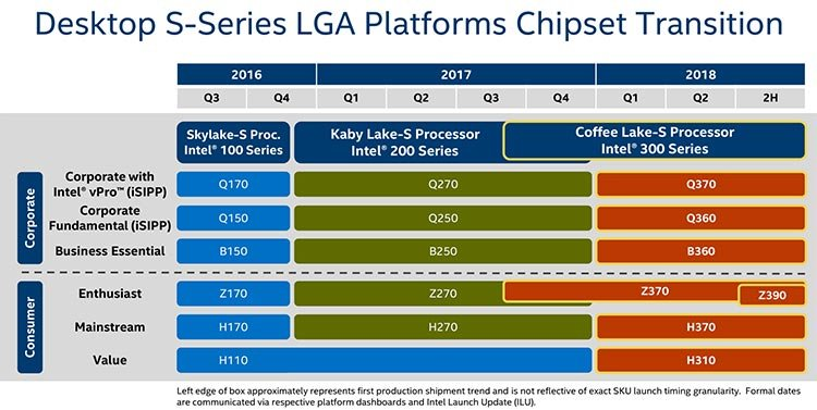Intel roadmap for 300-series chipsets