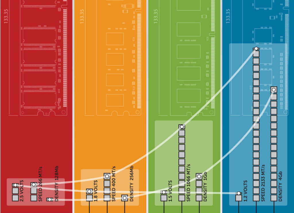 Next-gen DDR5 memory explained