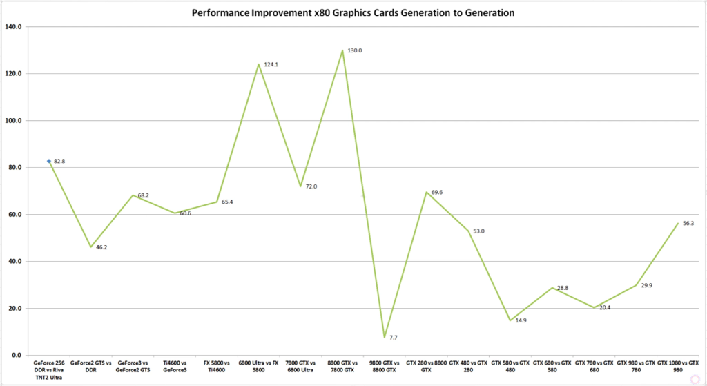 Nvidia's Performance Improvement per Generation since 2010