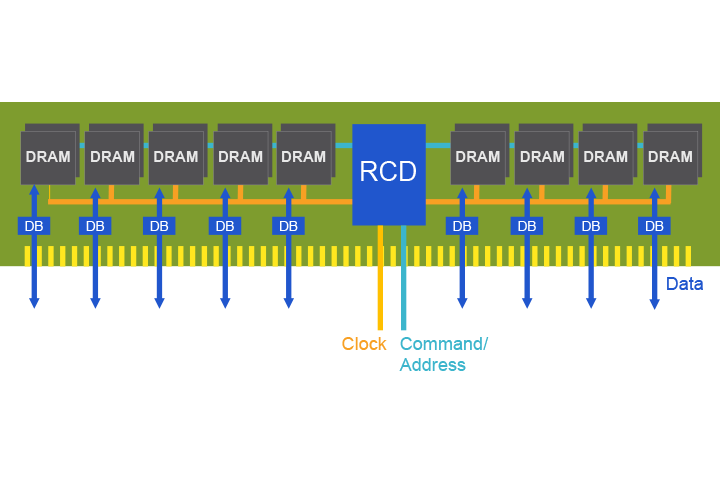 First DDR5 DIMM running in Rambus' labs