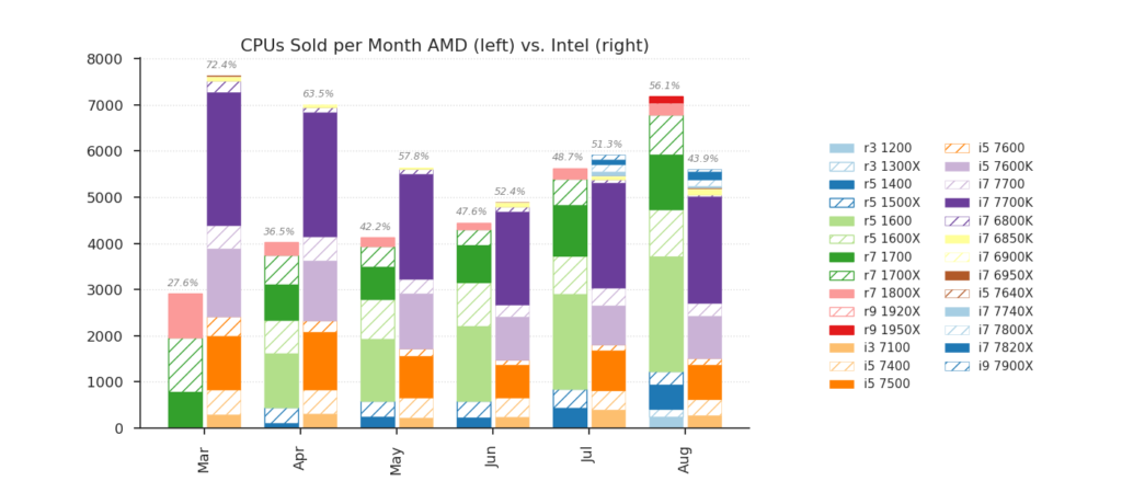 AMD vs Intel CPU sales at Mindfactory.de