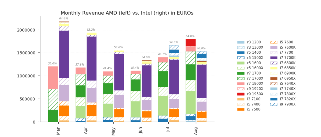 AMD vs Intel Monthly revenue at Mindfactory.de