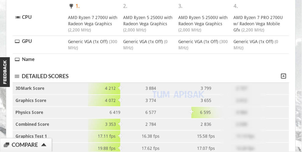AMD Raven Ridge Ryzen 7 2700U and Ryzen 5 2500U 3DMark 11 scores