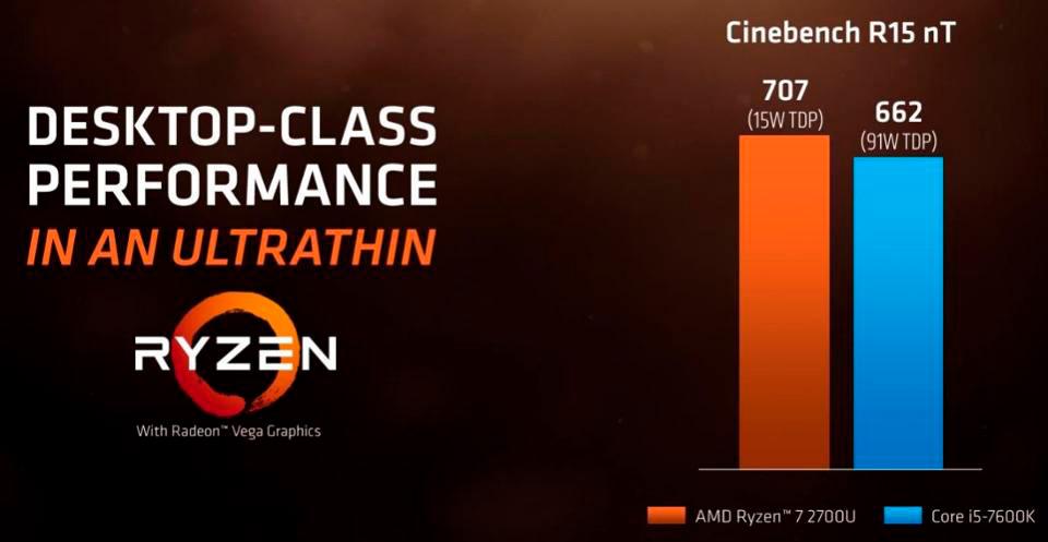AMD Ryzen 7 2700U vs Intel Core i7-7600K Cinebench