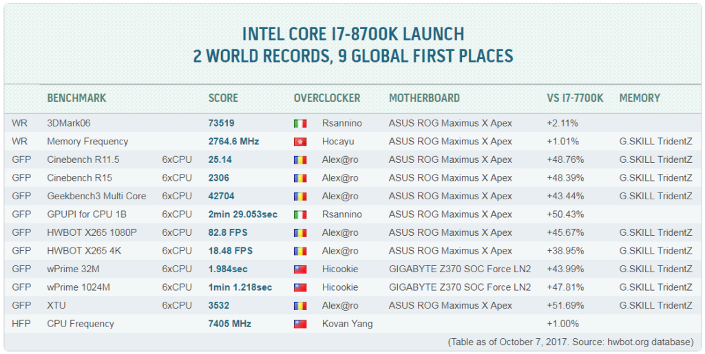 Core i7-8700K records on HWBot