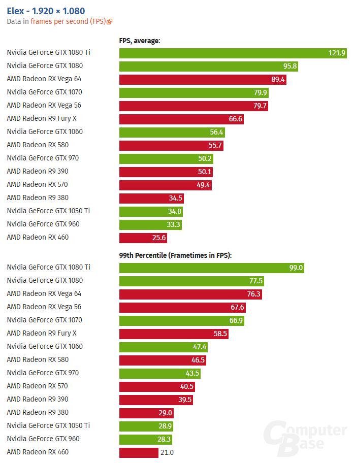 Elex benchmarks - AMD vs Nvidia (1080p)