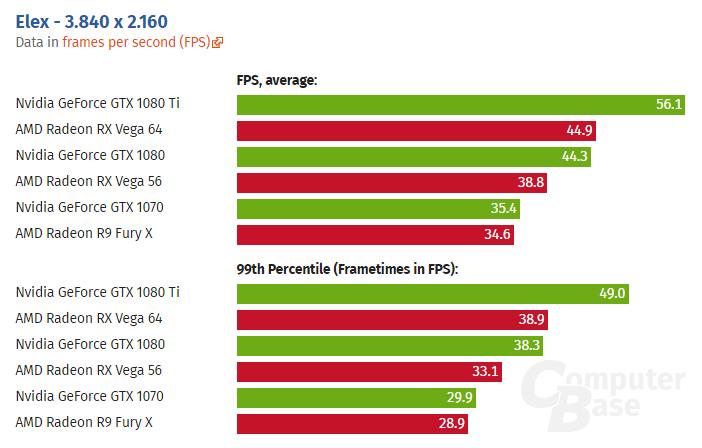 Elex benchmarks - AMD vs Nvidia (4K)
