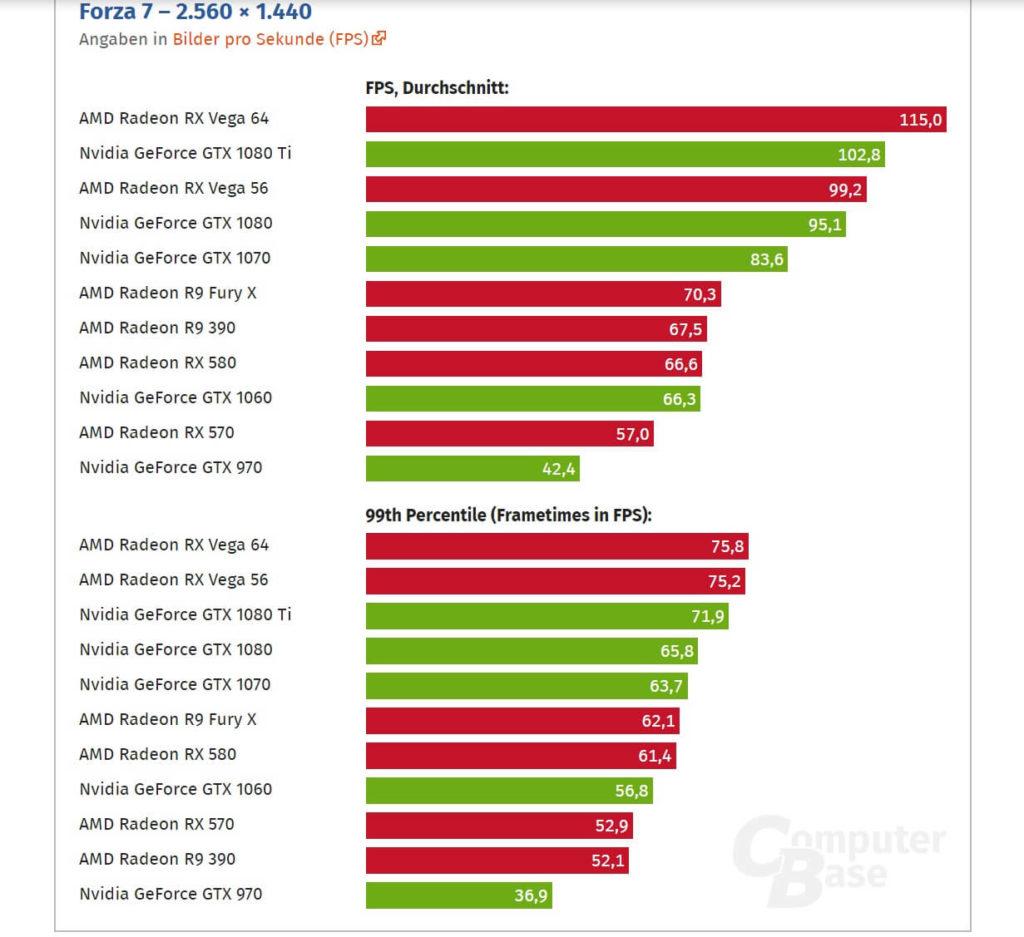 Forza 7 DX12 benchmarks - RX Vega 64 vs GTX 1080 Ti (1440p)