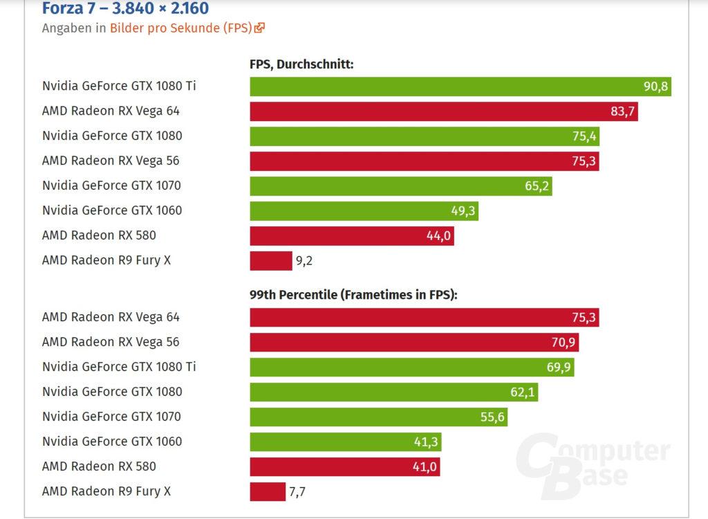 Forza 7 DX12 benchmarks - RX Vega 64 vs GTX 1080 Ti (4K)