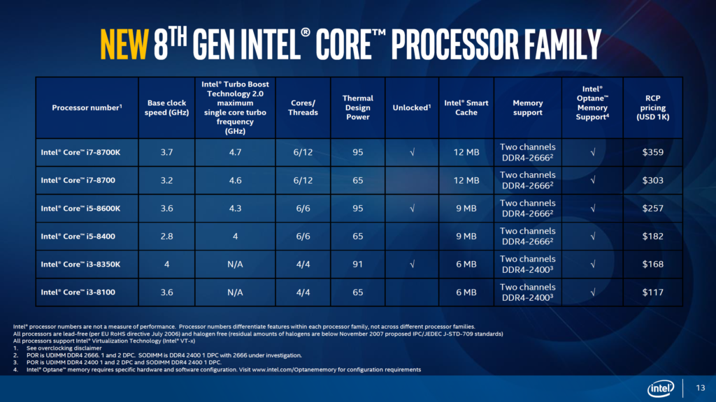 Intel Coffee Lake 8th Gen desktop processors