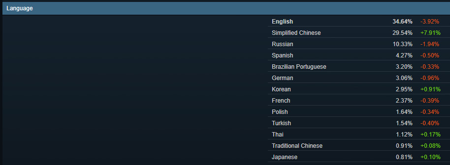 Steam Hardware Survey for September: Language