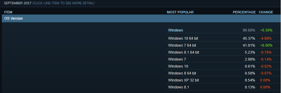 Steam Hardware Survey for September: Windows 10 market share dropped