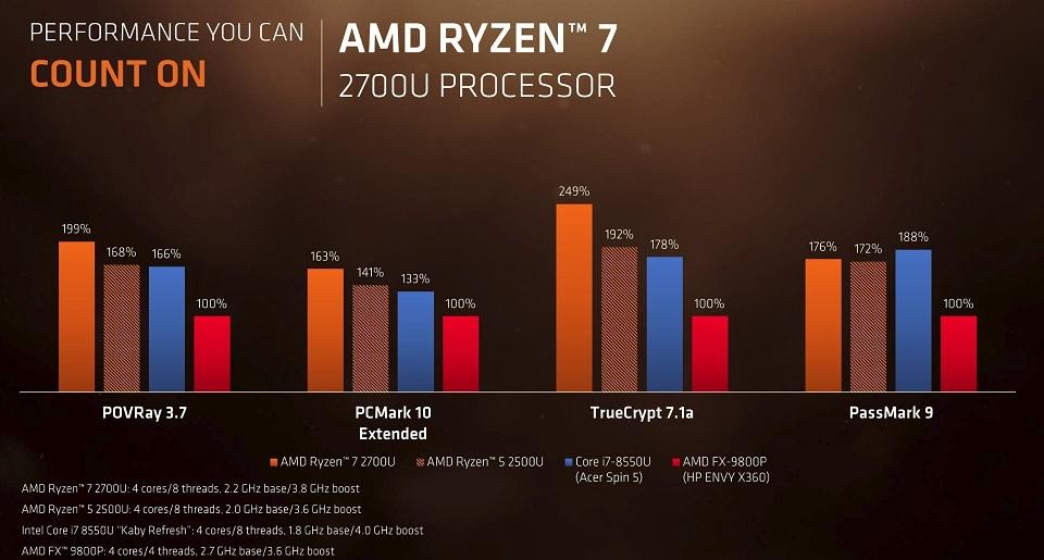 Ryzen 7 2700U vs Core i7-8550U benchmarks