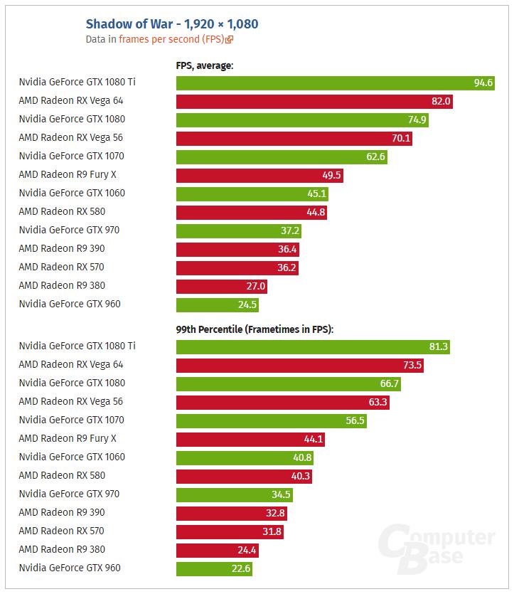 Shadow of War benchmarks 1080p - AMD vs Nvidia