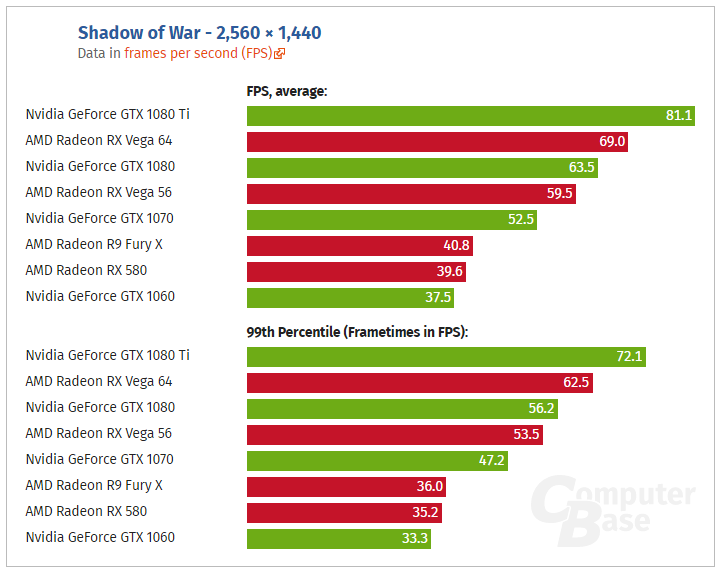 AMD RX Vega 64 is 21% faster than GTX 1080 in Shadow of War