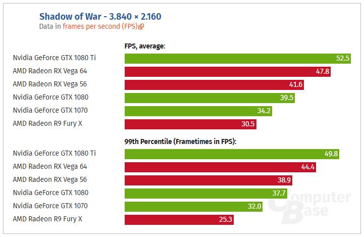 Shadow of War benchmarks 4K - AMD vs Nvidia