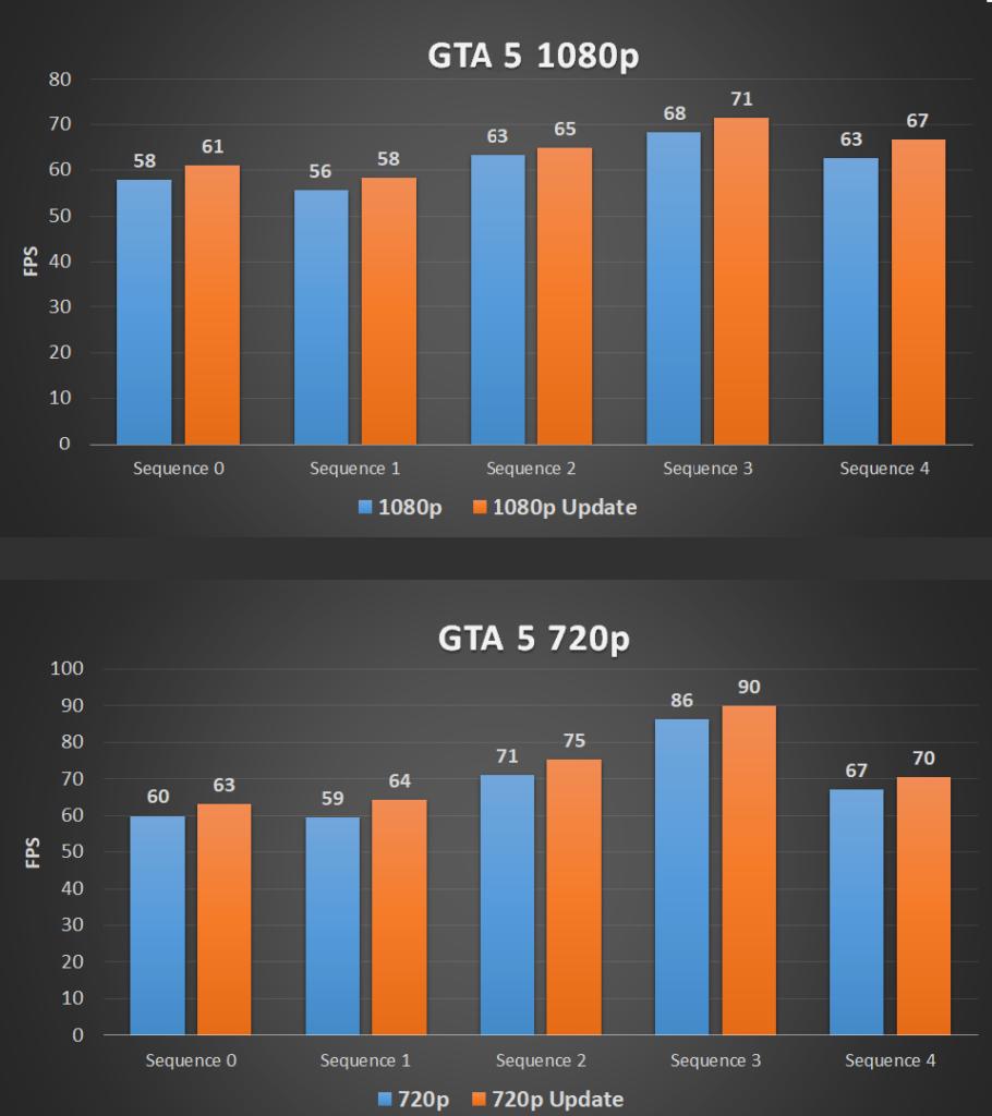 Win10 Fall Creators Update: AMD Ryzen performance in GTA 5
