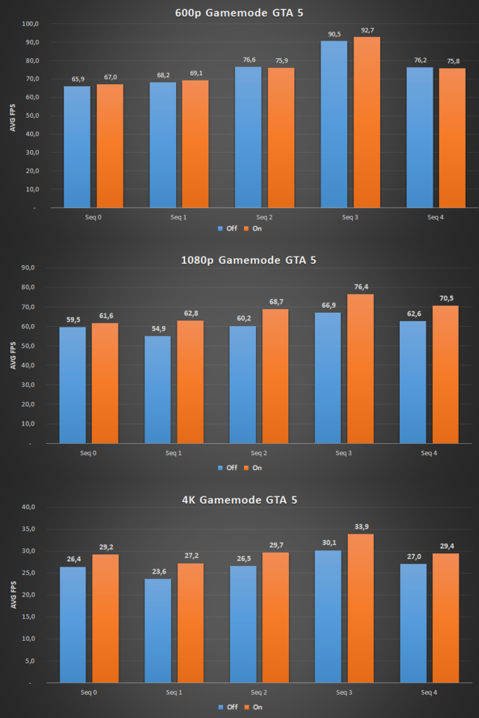 Win10 Fall Creators Update: AMD Ryzen performance in GTA 5 with Game Mode on