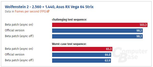 Wolfenstein 2 beta patch - AMD RX Vega 64 gets performance boost