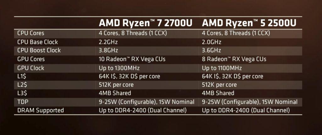AMD Ryzen mobile specifications