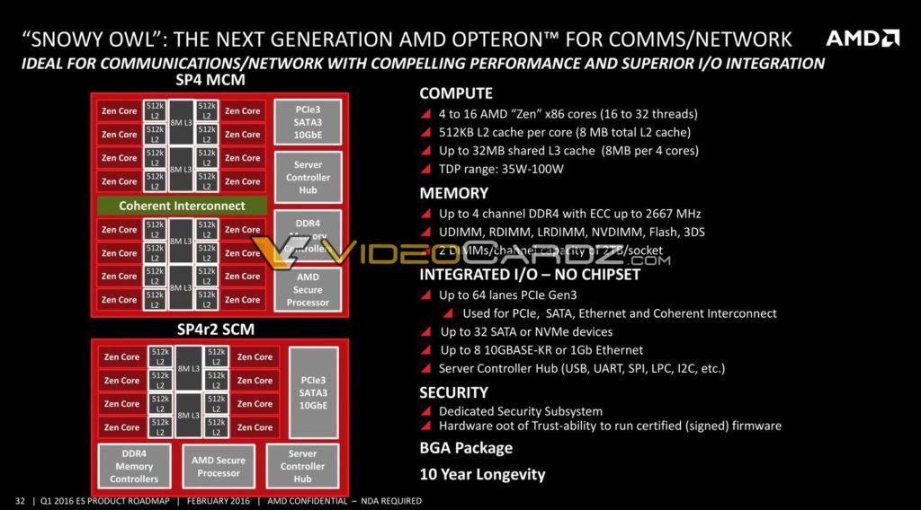 AMD Snowy Owl Platform specs