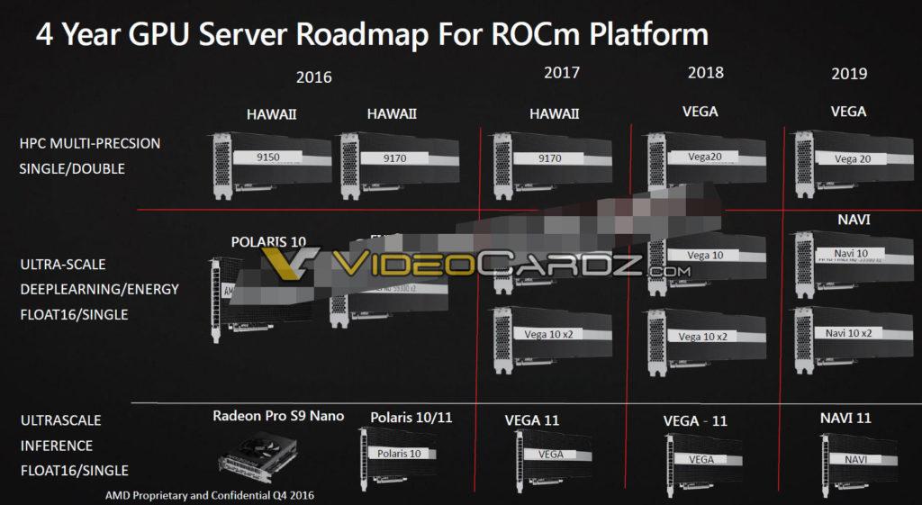 AMD Vega 10, Vega 11, Vega 20 and Navi roadmap