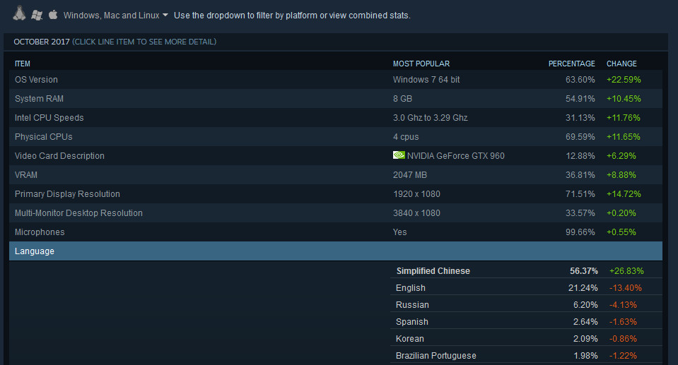 Steam OS language Survey October