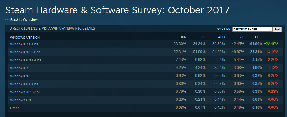Windows 7 most popular OS on Steam