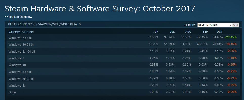 Windows 7 most popular OS on Steam