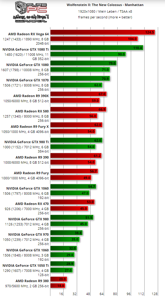 AMD RX Vega 64 outperforms GTX 1080 Ti in Wolfenstein 2 benchmarks