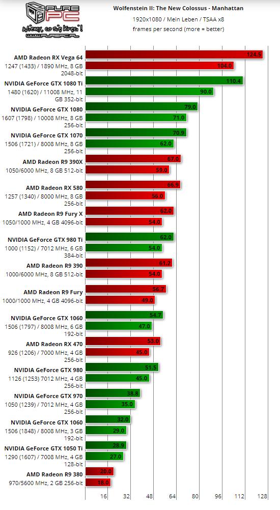 Wolfenstein 2 benchmarks - 1080p