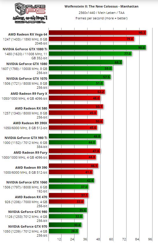 Wolfenstein 2 benchmarks - 1440p