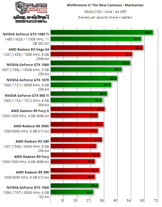Wolfenstein 2 benchmarks - 4K