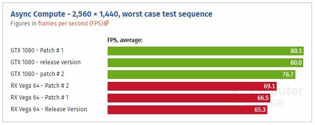 Wolfenstein 2 patch benches - 1440p worse
