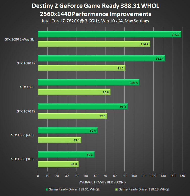 GeForce 388.31 driver for Destiny 2 performance at 1440p