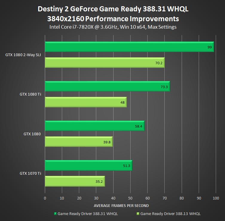 GeForce 388.31 driver for Destiny 2 performance at 4K