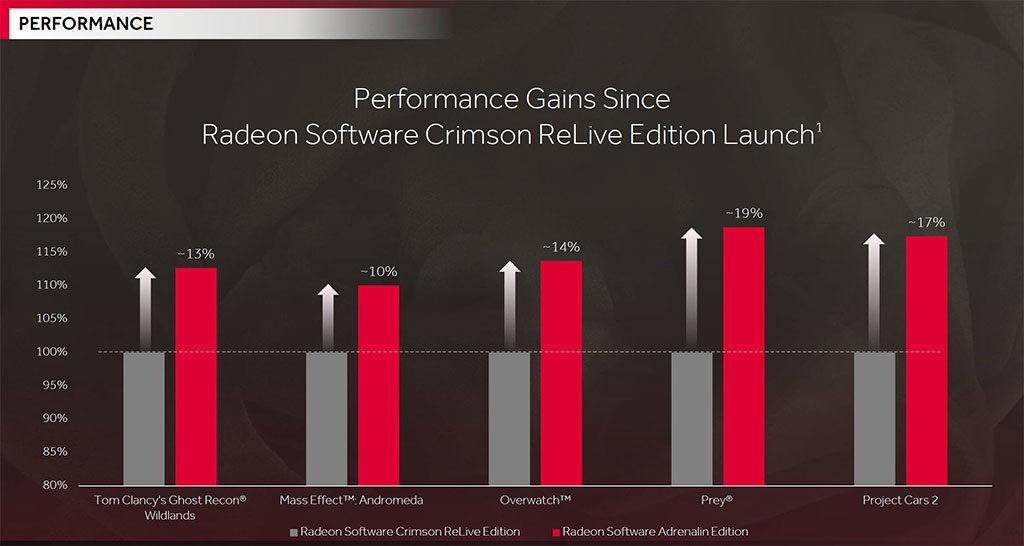Radeon Adrenalin Edition - Performance Gains