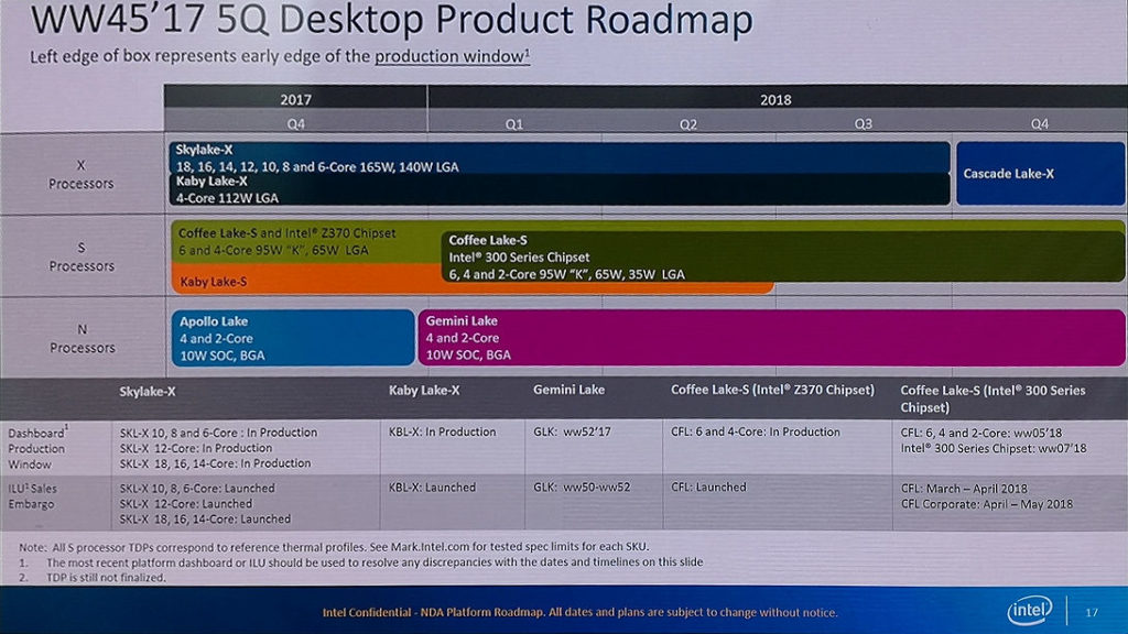 Intel 2018 roadmap: New HEDT Cascade Lake-X in Q4 2018