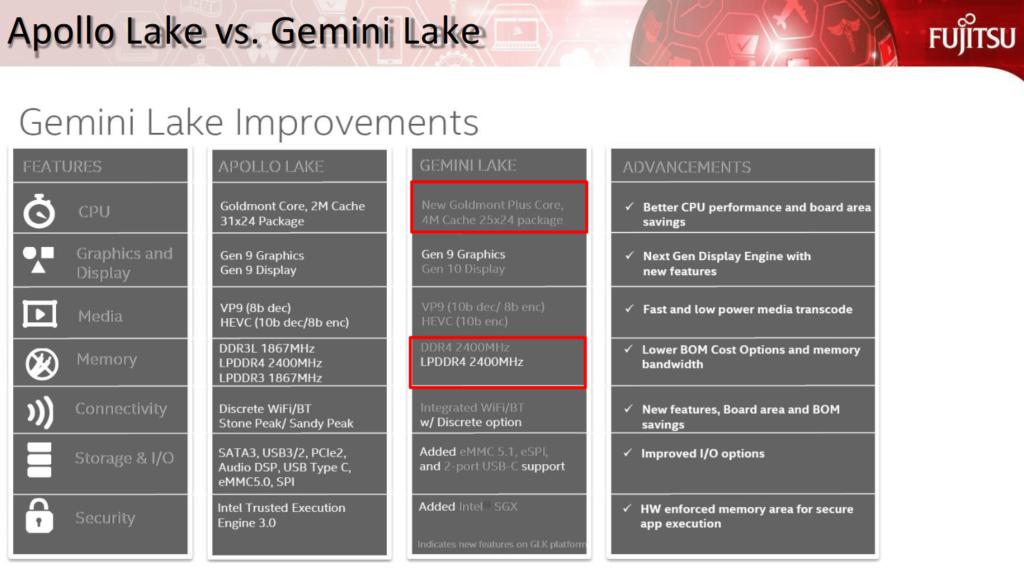 Intel Apollo Lake vs Gemini Lake