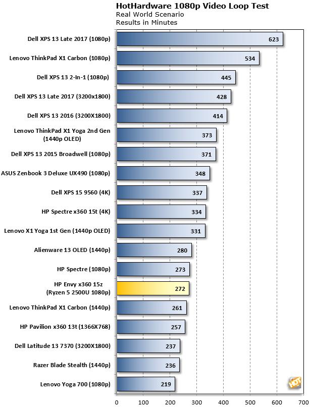 Ryzen 5 2500U Battery Life