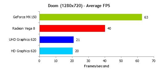 Ryzen 5 2500U gaming performance - Vega 8 Doom benches