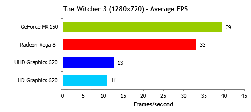 Ryzen 5 2500U gaming performance - Vega 8 The Witcher 3 benches