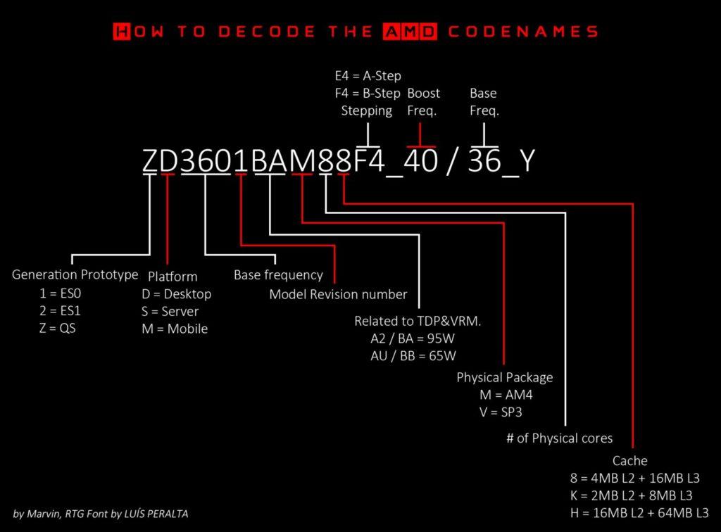 AMD Ryzen Gen 2: Decoding AMD codenames