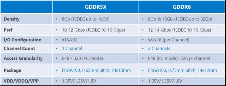 AMD GPUs - GDDR5X vs GDDR6 memory
