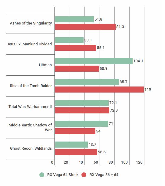 AMD RX Vega 56 and Vega 64 Crossfire benchmark