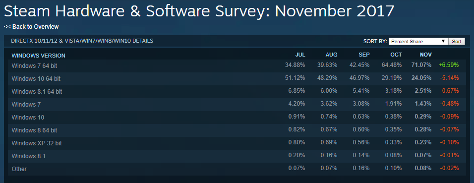 Steam's November hardware survey: Windows 7 vs 10 share